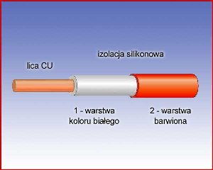 Przewód pomiarowy w podwójnej izolacji silikonowej (czerwony).